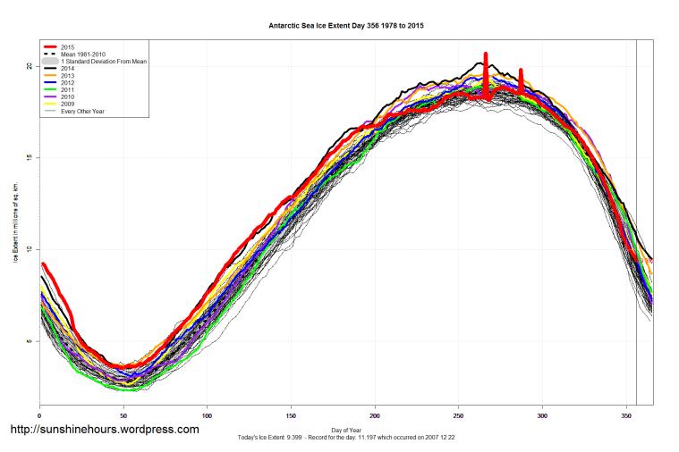 Antarctic_Sea_Ice_Extent_2015_Day_356_1981-2010