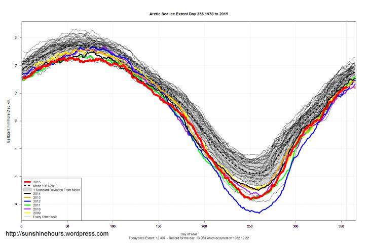 Arctic_Sea_Ice_Extent_2015_Day_356_1981-2010