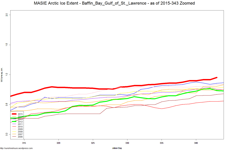 MASIE Arctic Ice Extent - Baffin_Bay_Gulf_of_St._Lawrence - as of 2015-343 Zoomed