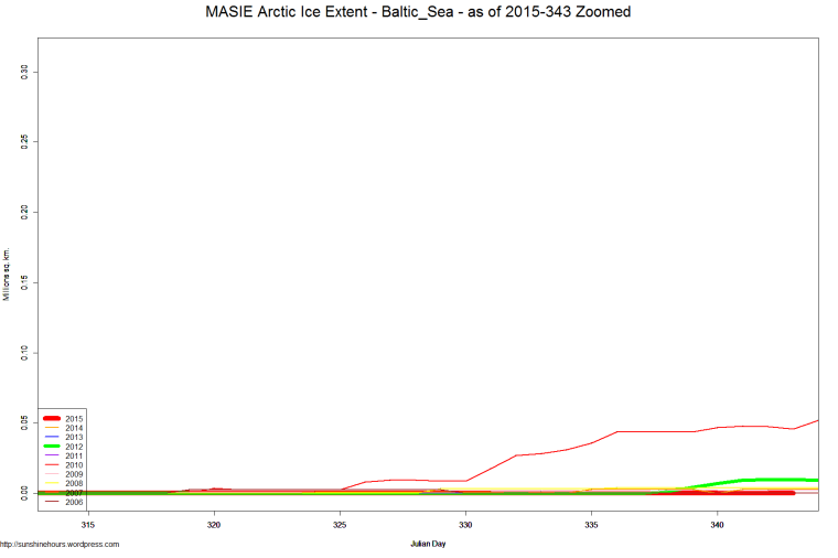 MASIE Arctic Ice Extent - Baltic_Sea - as of 2015-343 Zoomed