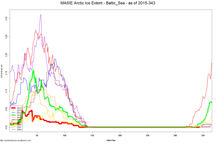 MASIE Arctic Ice Extent - Baltic_Sea - as of 2015-343