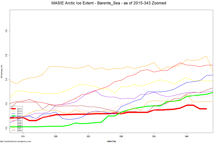 MASIE Arctic Ice Extent - Barents_Sea - as of 2015-343 Zoomed