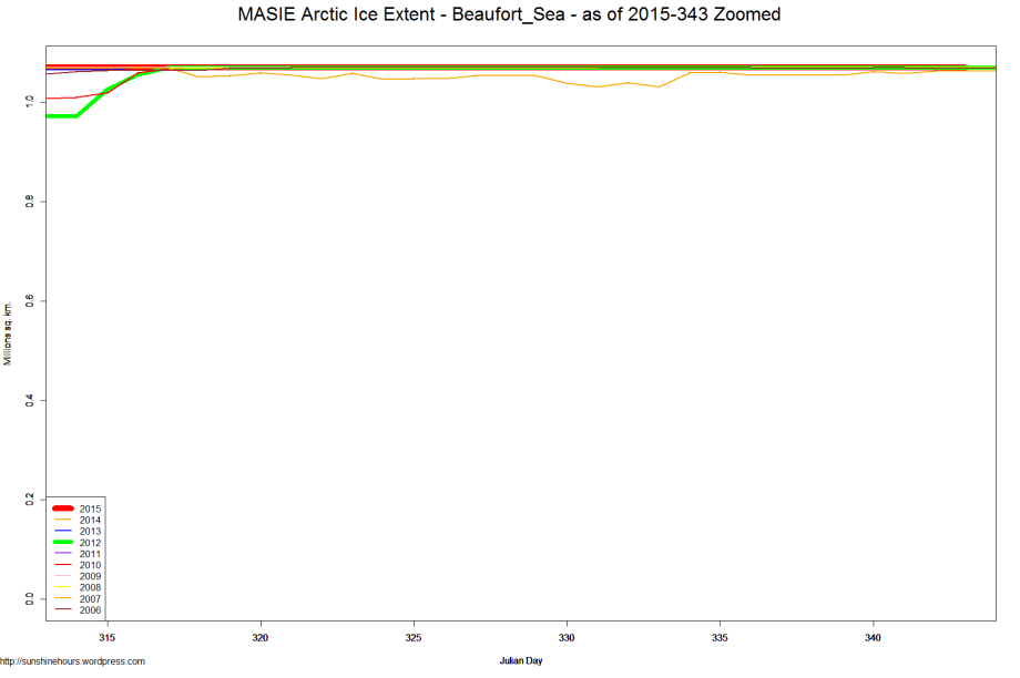 MASIE Arctic Ice Extent - Beaufort_Sea - as of 2015-343 Zoomed