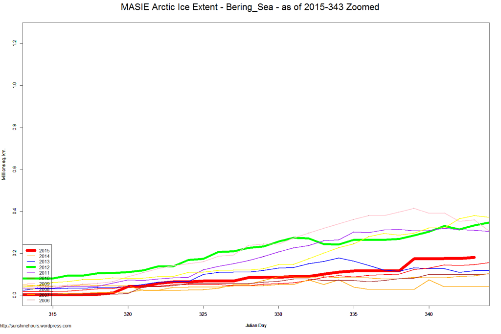 MASIE Arctic Ice Extent - Bering_Sea - as of 2015-343 Zoomed