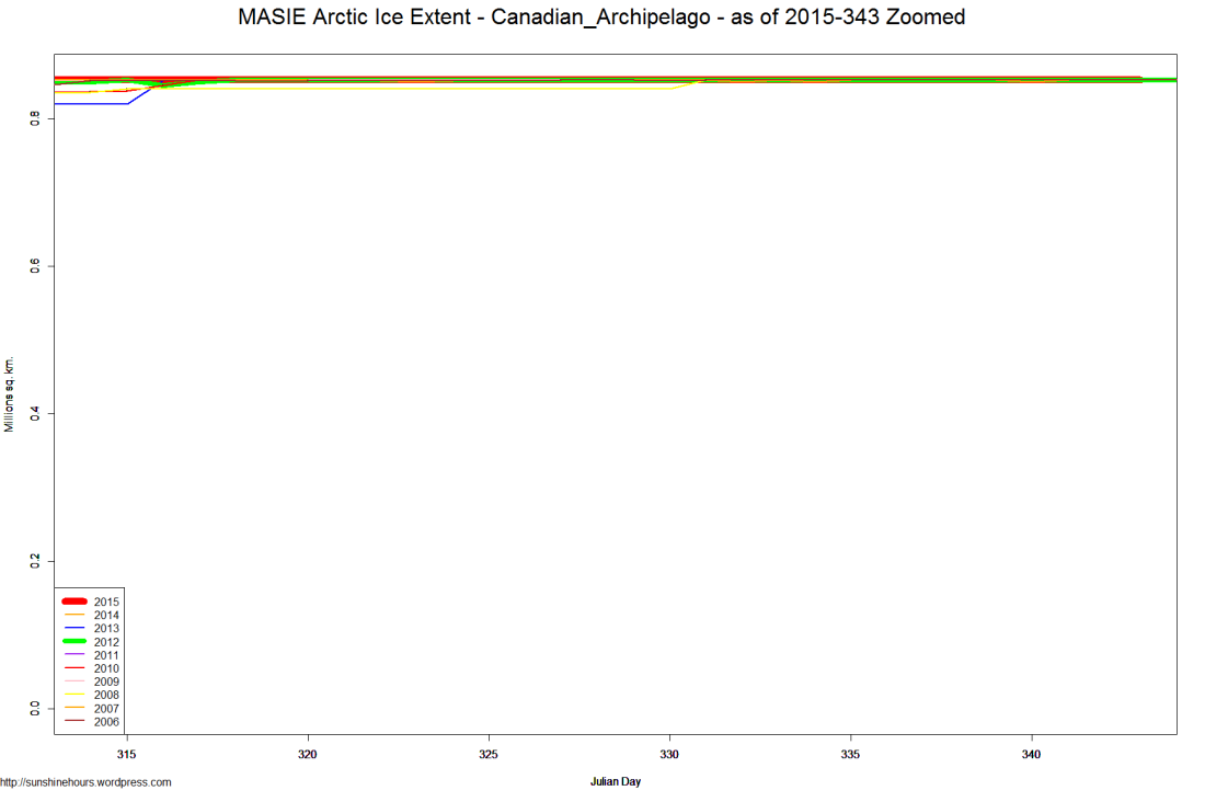 MASIE Arctic Ice Extent - Canadian_Archipelago - as of 2015-343 Zoomed