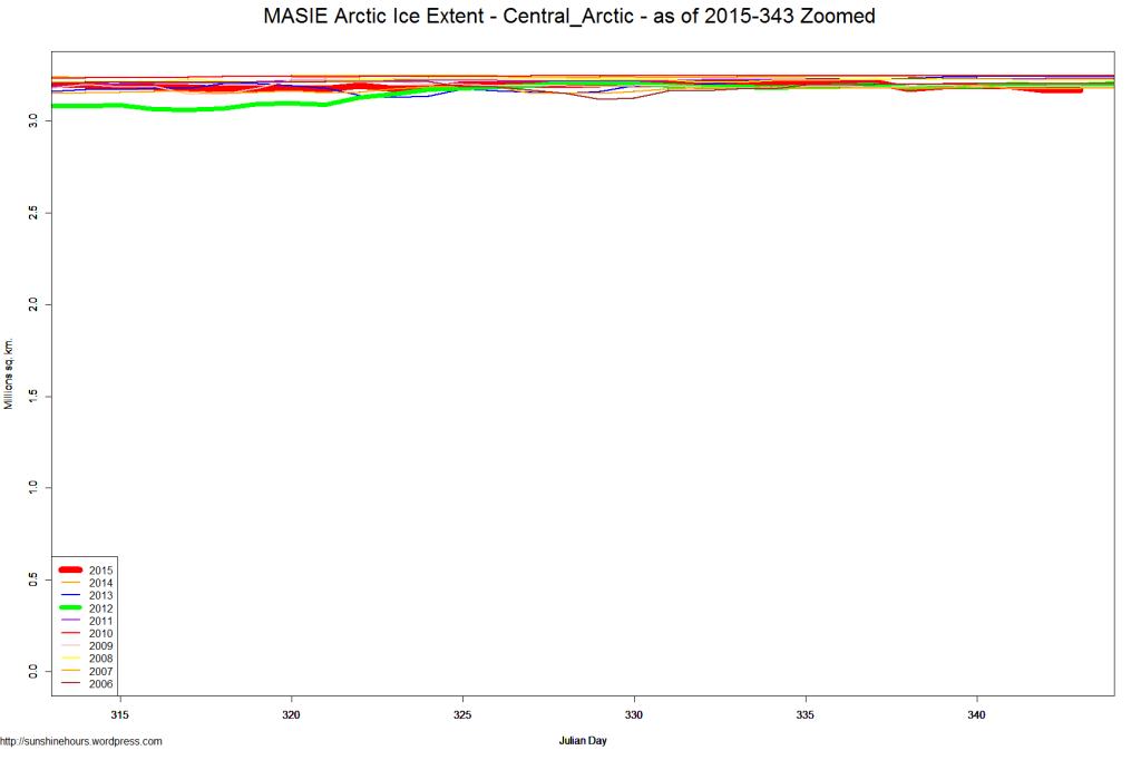 MASIE Arctic Ice Extent - Central_Arctic - as of 2015-343 Zoomed