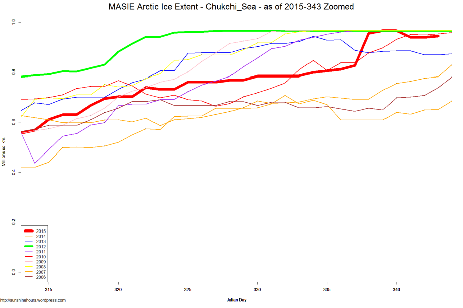 MASIE Arctic Ice Extent - Chukchi_Sea - as of 2015-343 Zoomed