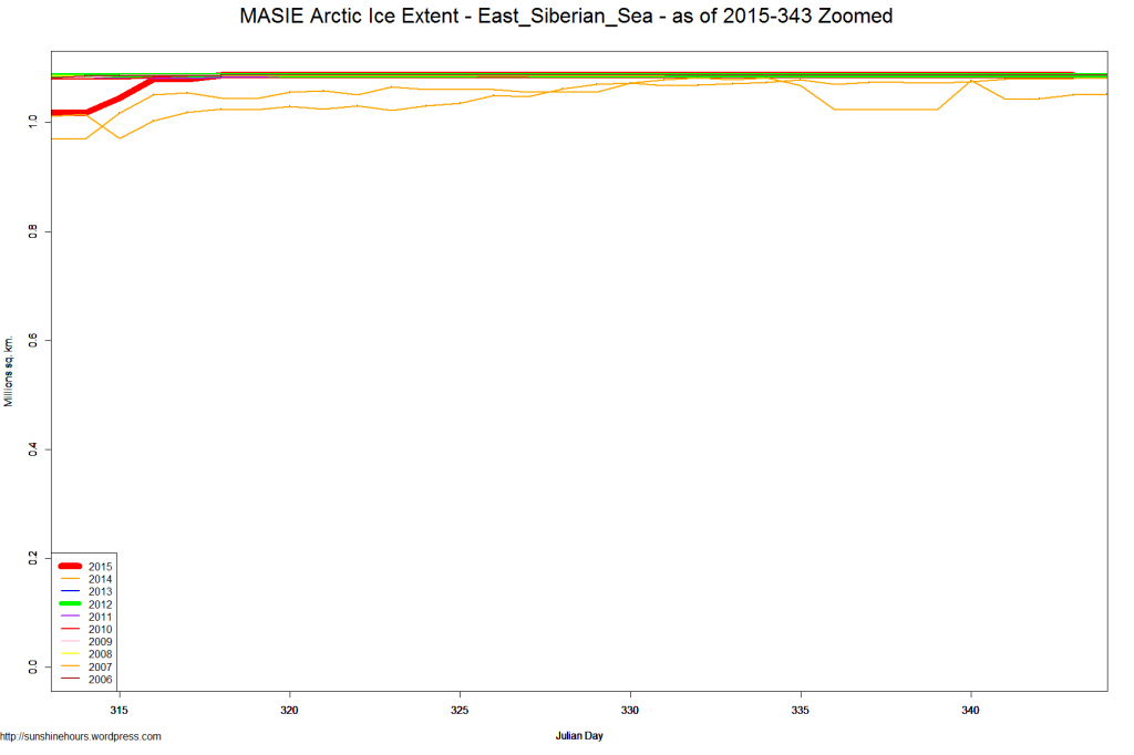 MASIE Arctic Ice Extent - East_Siberian_Sea - as of 2015-343 Zoomed
