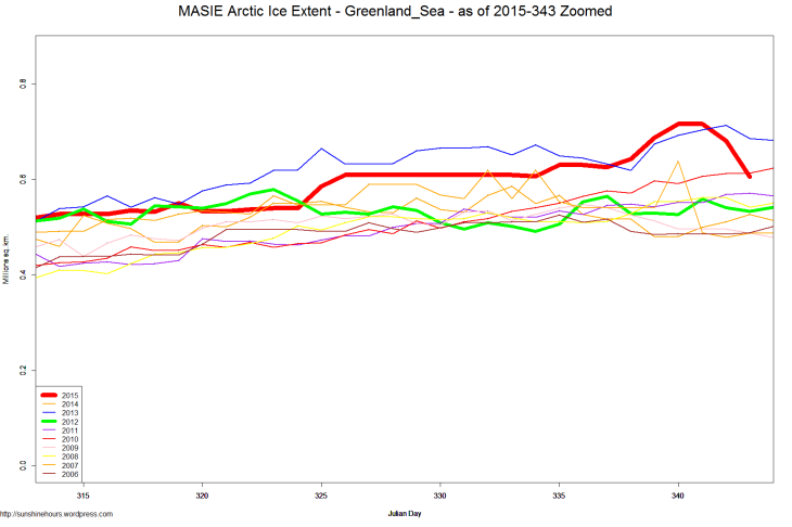 MASIE Arctic Ice Extent - Greenland_Sea - as of 2015-343 Zoomed