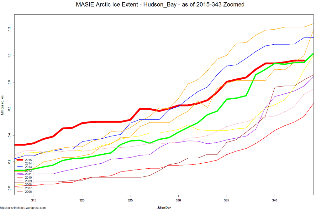 MASIE Arctic Ice Extent - Hudson_Bay - as of 2015-343 Zoomed