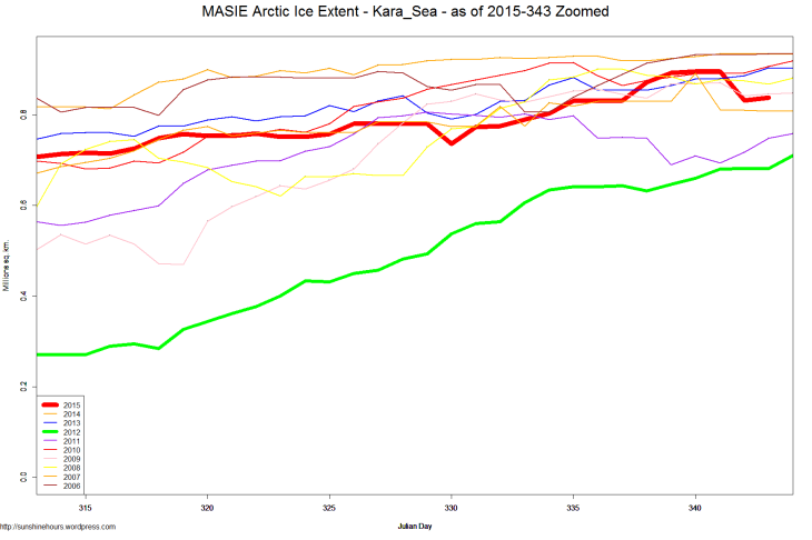 MASIE Arctic Ice Extent - Kara_Sea - as of 2015-343 Zoomed