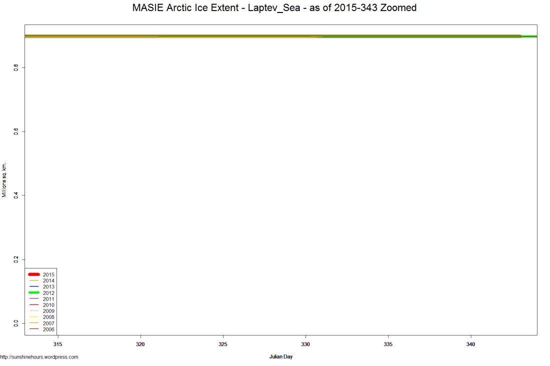 MASIE Arctic Ice Extent - Laptev_Sea - as of 2015-343 Zoomed