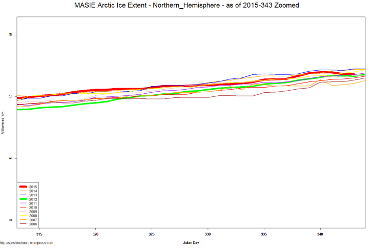 MASIE Arctic Ice Extent - Northern_Hemisphere - as of 2015-343 Zoomed