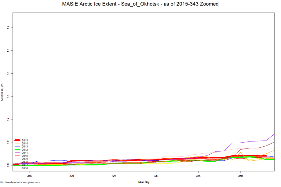 MASIE Arctic Ice Extent - Sea_of_Okhotsk - as of 2015-343 Zoomed