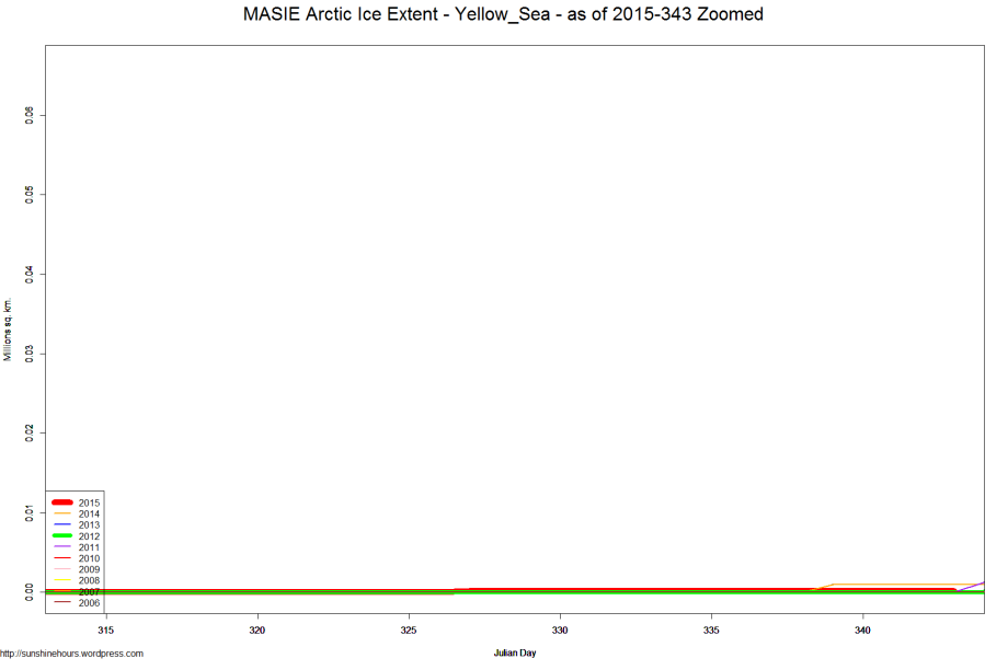 MASIE Arctic Ice Extent - Yellow_Sea - as of 2015-343 Zoomed