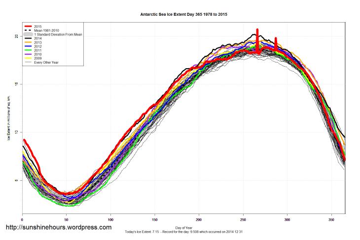 Antarctic_Sea_Ice_Extent_2015_Day_365_1981-2010