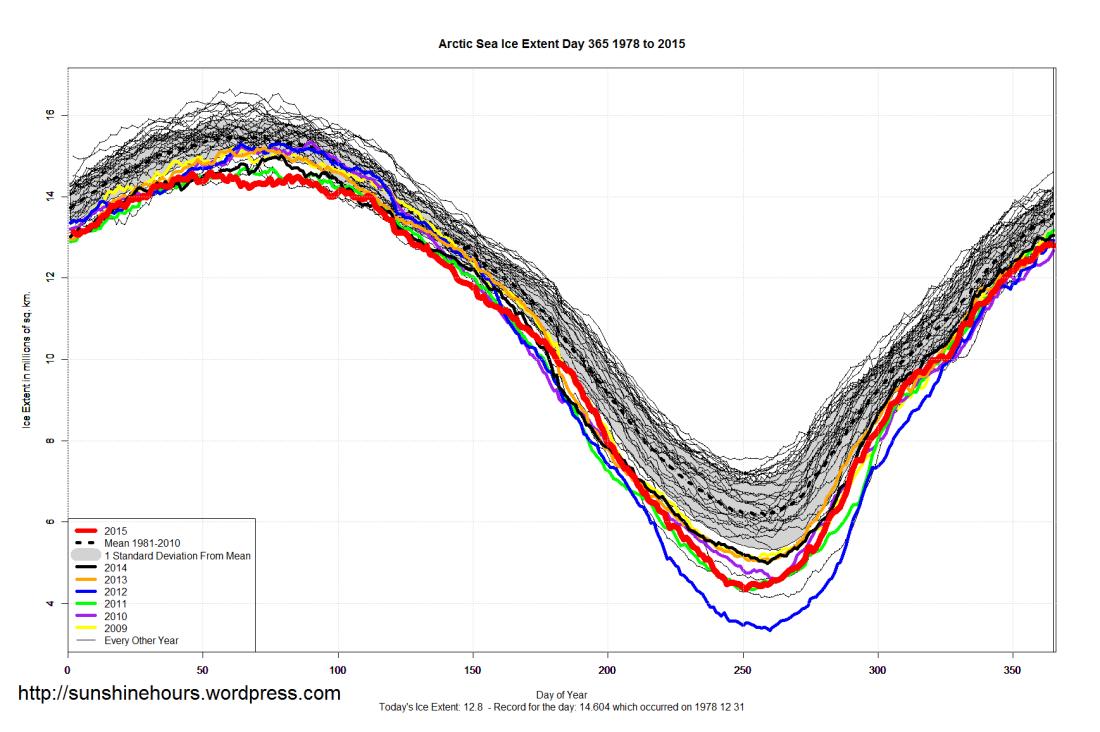 Arctic_Sea_Ice_Extent_2015_Day_365_1981-2010
