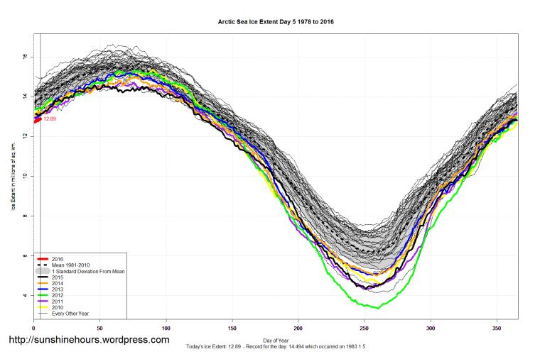 Arctic_Sea_Ice_Extent_2016_Day_5_1981-2010