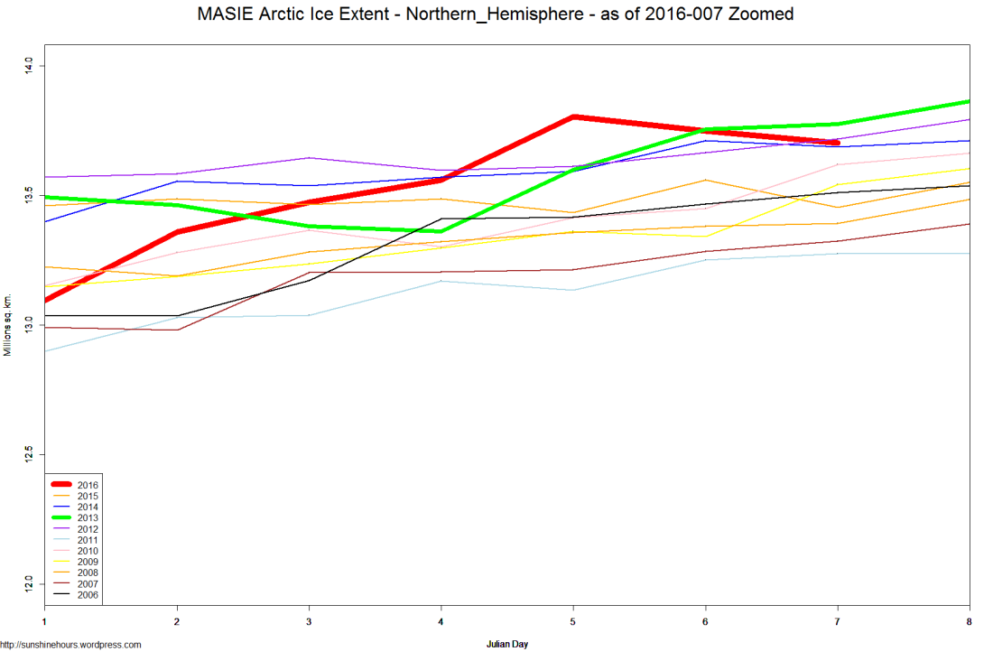 MASIE Arctic Ice Extent - Northern_Hemisphere - as of 2016-007 Zoomed
