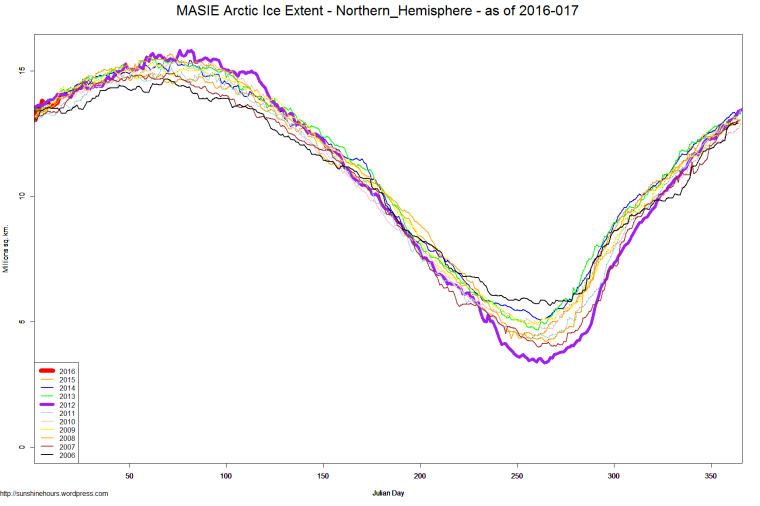MASIE Arctic Ice Extent - Northern_Hemisphere - as of 2016-017