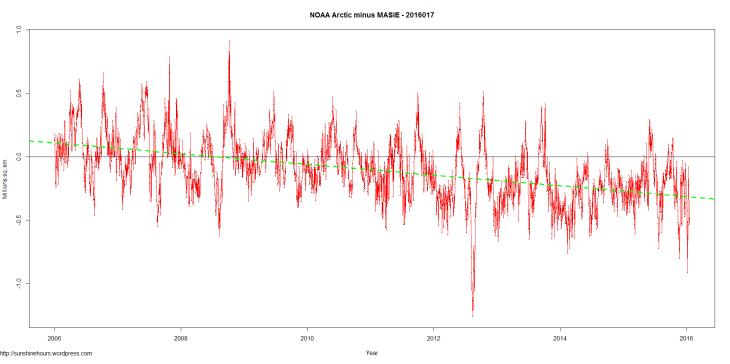 NOAA Arctic minus MASIE - 2016017