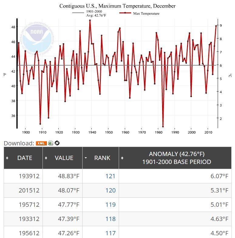 NOAA_DEC_2015_MAX_graph