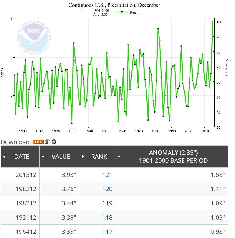 NOAA_DEC_2015_Precip_graph
