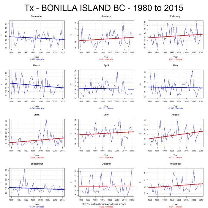 Tx - BONILLA ISLAND BC - 1980 to 2015