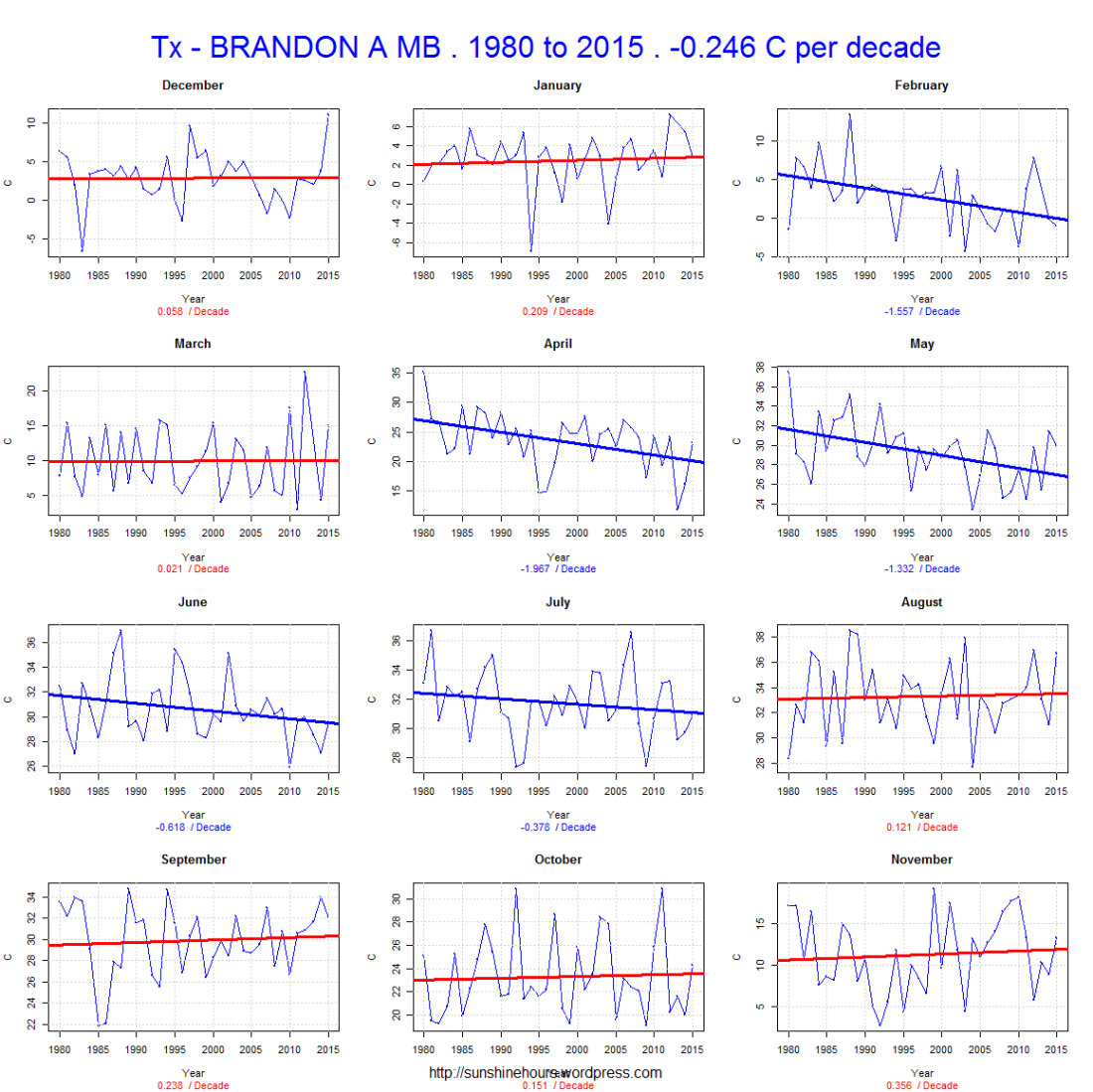 Tx - BRANDON A MB . 1980 to 2015 . -0.246 C per decade