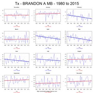 Tx - BRANDON A MB - 1980 to 2015