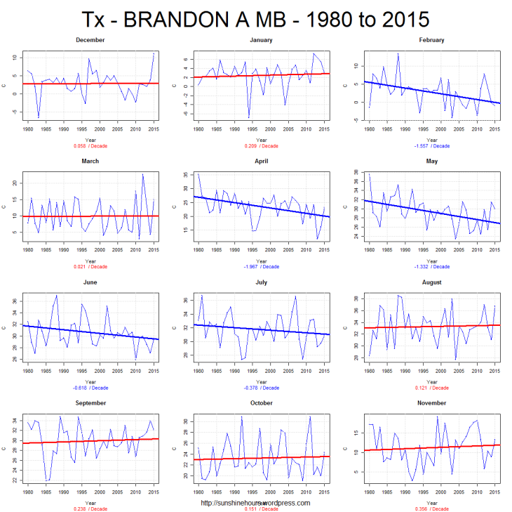 Tx - BRANDON A MB - 1980 to 2015