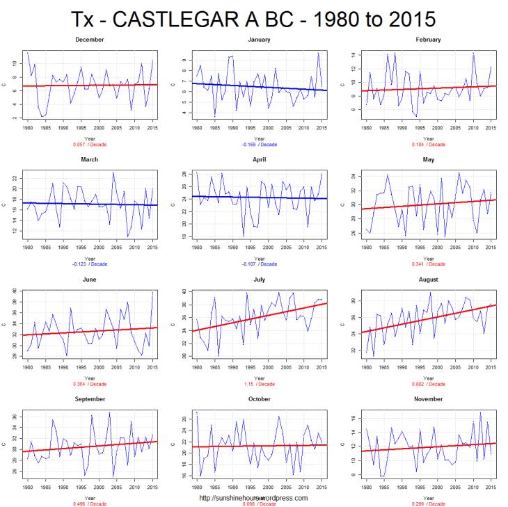 Tx - CASTLEGAR A BC - 1980 to 2015