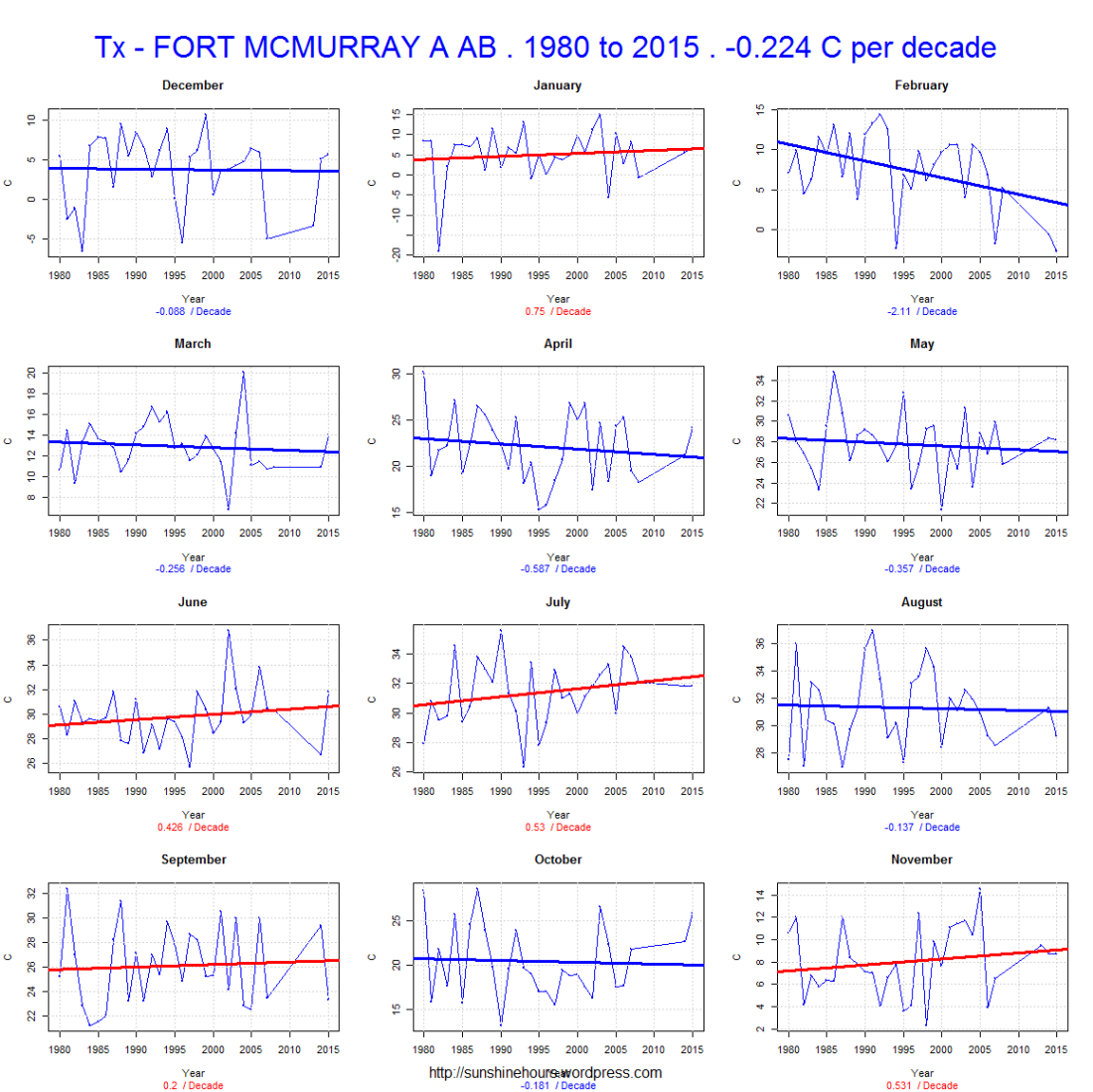 Tx - FORT MCMURRAY A AB . 1980 to 2015 . -0.224 C per decade