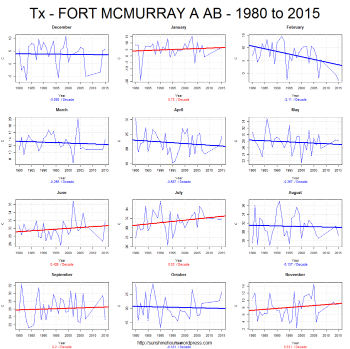 Tx - FORT MCMURRAY A AB - 1980 to 2015
