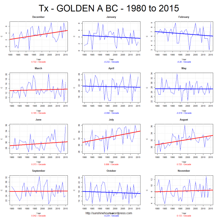 Tx - GOLDEN A BC - 1980 to 2015