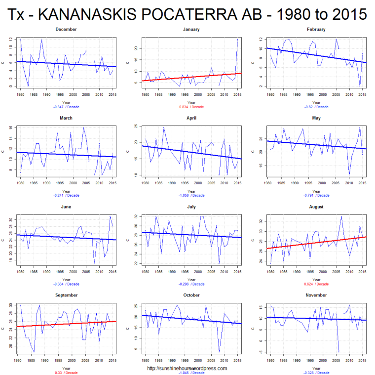 Tx - KANANASKIS POCATERRA AB - 1980 to 2015