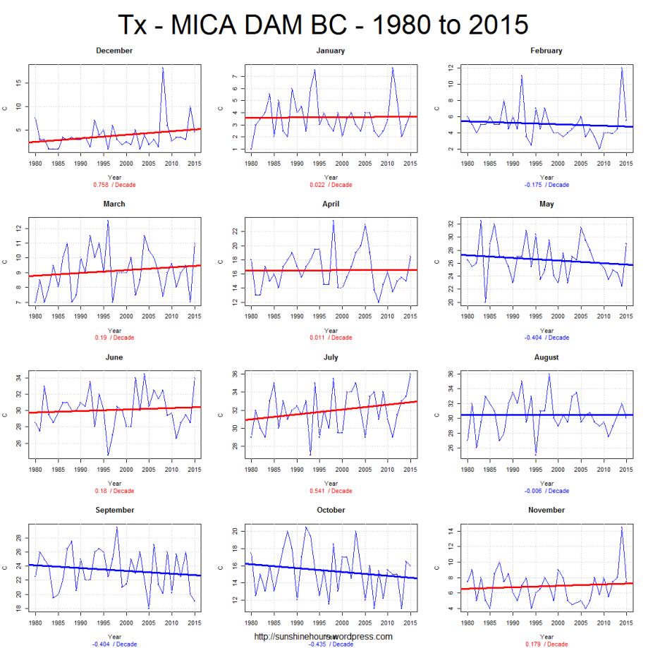 Tx - MICA DAM BC - 1980 to 2015