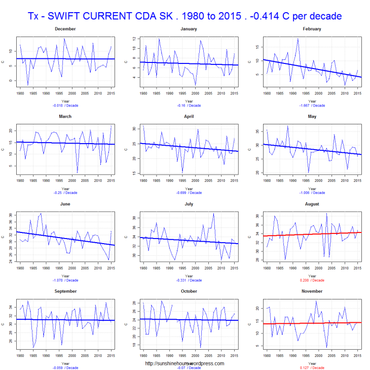 Tx - SWIFT CURRENT CDA SK . 1980 to 2015 . -0.414 C per decade