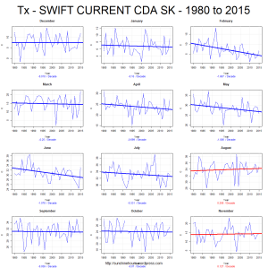Tx - SWIFT CURRENT CDA SK - 1980 to 2015