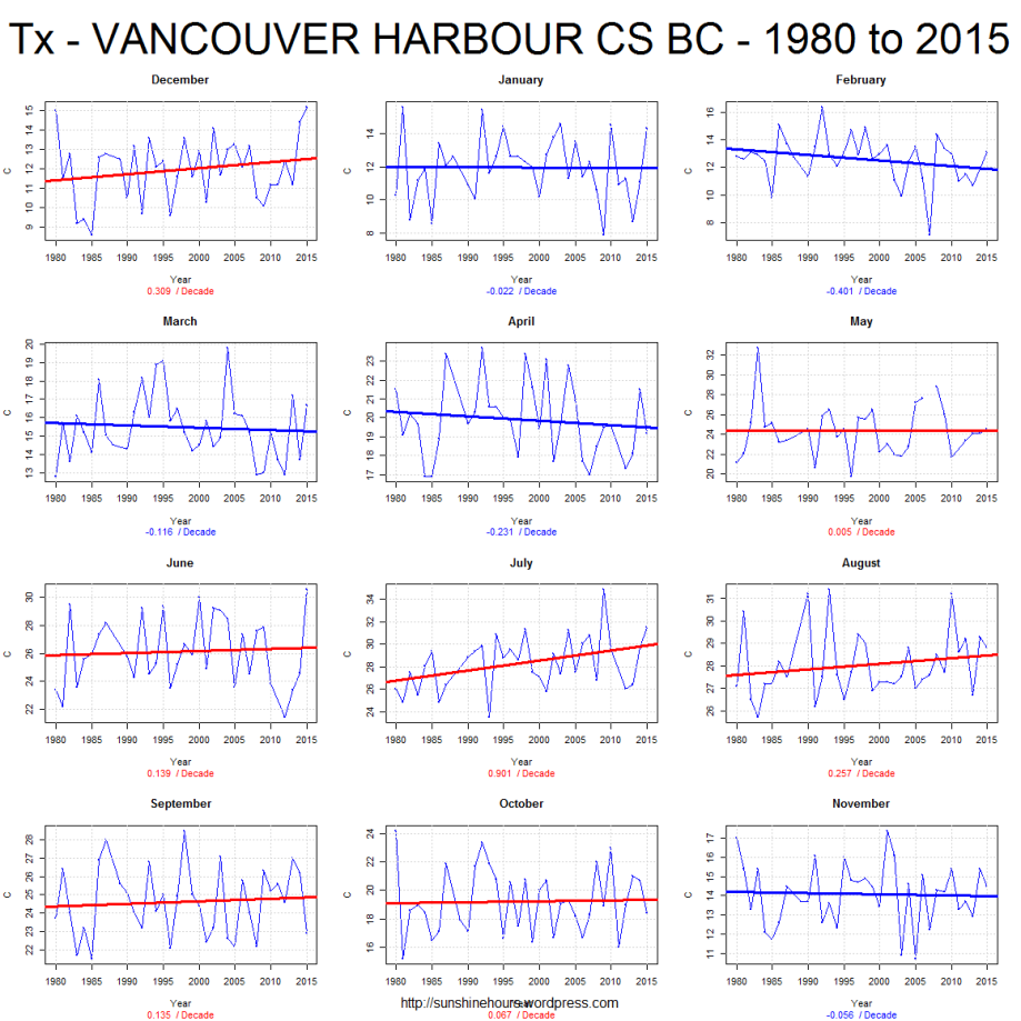 Tx - VANCOUVER HARBOUR CS BC - 1980 to 2015