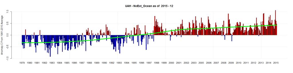 UAH - NoExt_Ocean as of 2015 - 12