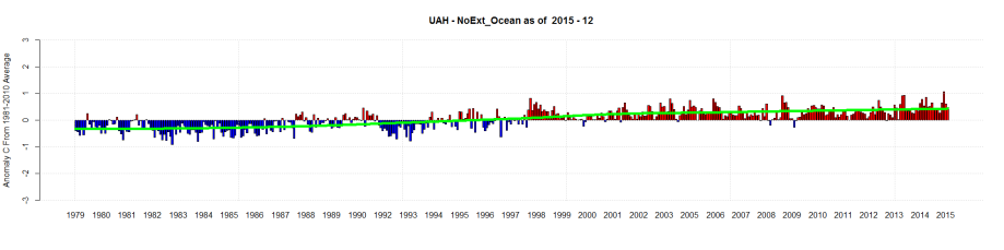 UAH - NoExt_Ocean as of 2015 - 12