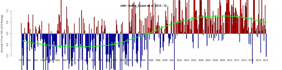 UAH - NoPol_Ocean as of 2015 - 12