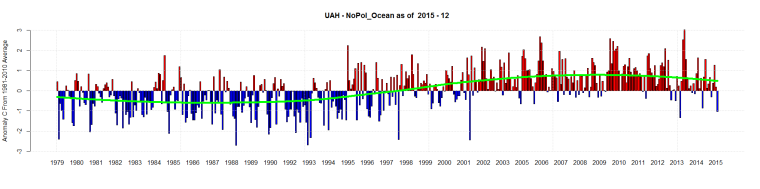 UAH - NoPol_Ocean as of 2015 - 12