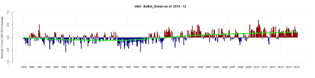 UAH - SoExt_Ocean as of 2015 - 12
