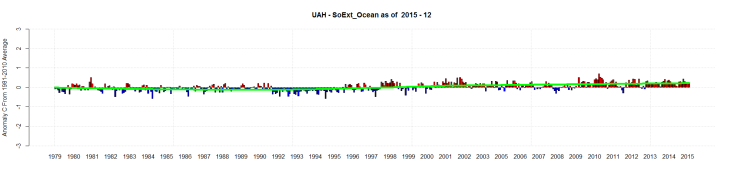 UAH - SoExt_Ocean as of 2015 - 12