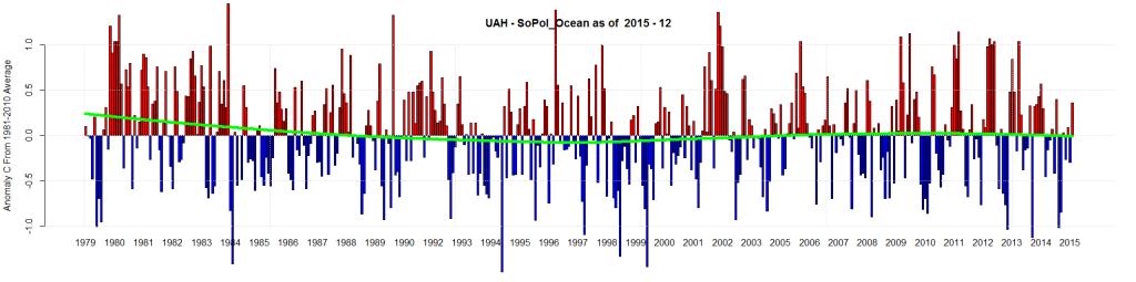 UAH - SoPol_Ocean as of 2015 - 12