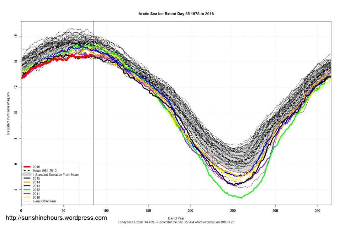 Arctic_Sea_Ice_Extent_2016_Day_85_1981-2010