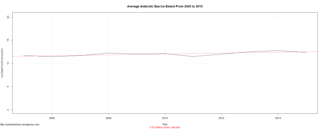 Average Antarctic Sea Ice Extent From 2005 to 2015
