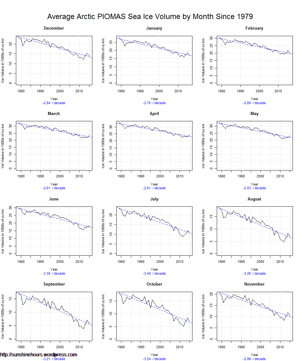 Average Arctic PIOMAS Sea Ice Volume by Month Since 1979